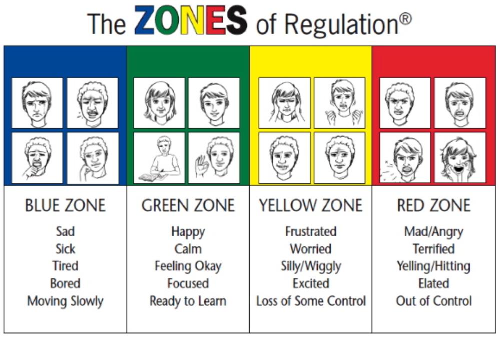 ZonesOfRegulation1.png